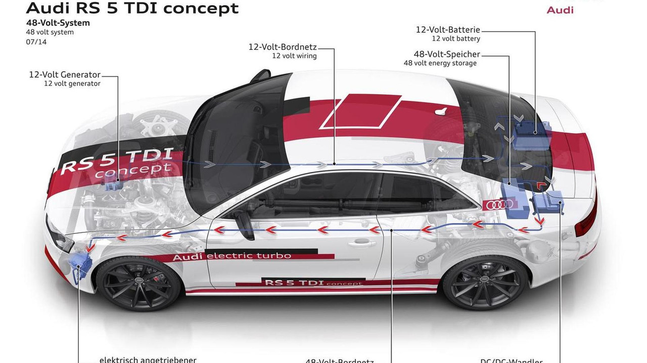 Audi RS 5 TDI concept overview