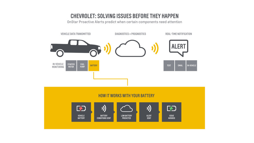 Chevy introduces Proactive Alerts service warning tech