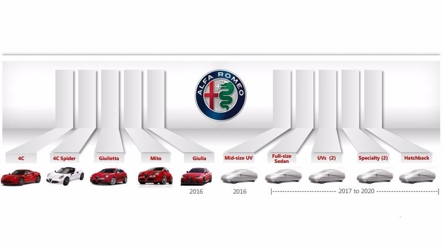 Alfa Romeo will introduce six new models by 2020, plan reveals