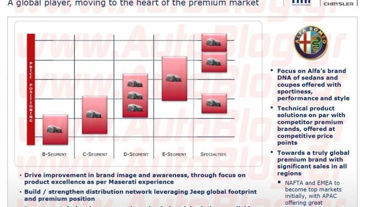 Alfa Romeo 2016 roadmap