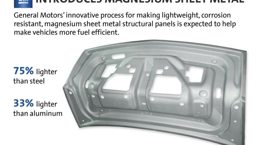 GM introduces magnesium sheet metal - promises to be lighter than aluminum