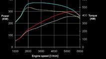 Sportec Announce 400bhp Upgrade for Audi TT RS