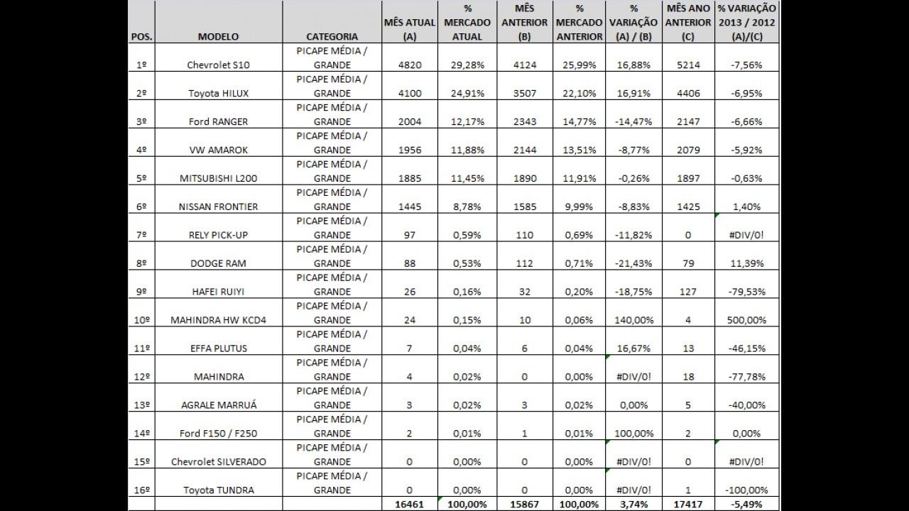 Análise CARPLACE: S10 abre vantagem e Frontier é a única a crescer nas vendas de picapes médias