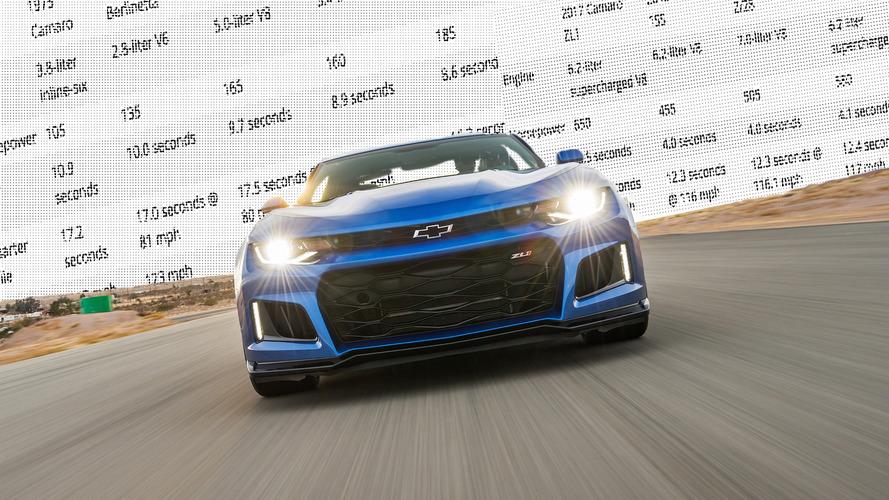 En hızlı ve en yavaş 5 Camaro modelini inceliyoruz