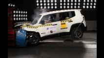 Latin NCAP: Jeep Renegade ganha 5 estrelas e Fiat Palio sobe para 4