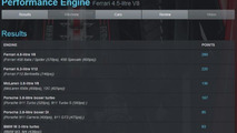 2014 International Engine of the Year results