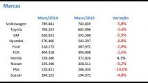 Vendas globais desaceleram; Brasil cai para 7º e Honda é a única que cresce