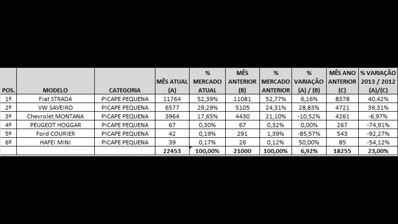 Picapes pequenas: Strada tem melhor resultado em 2013 e Hoggar ultrapassa Courier