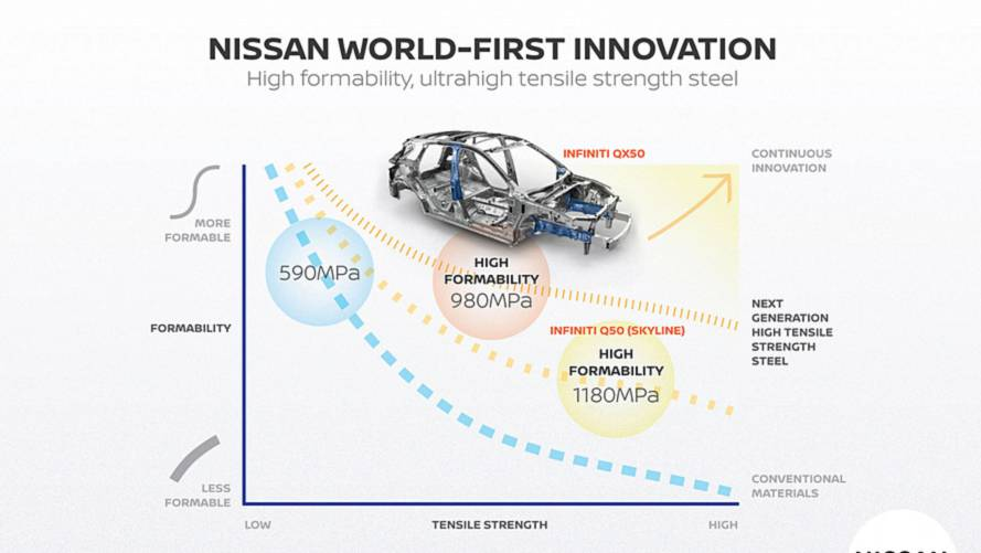 Future Nissan Models To Be Lighter Thanks To More Advanced Steel