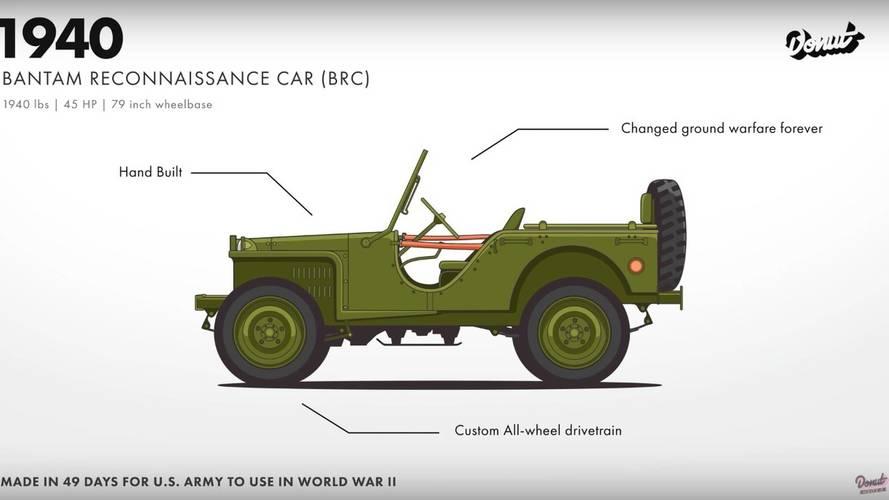 Jeep Wrangler Evolution
