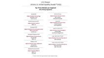 J.D. Power 2016 U.S. Initial Quality Study