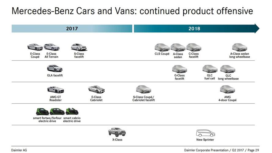 Mercedes - Des versions allongées pour la Classe A Berline et le GLC