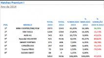 Hatches premium: MINI e Classe A fecham 2014 à frente; V40 foi o que mais cresceu