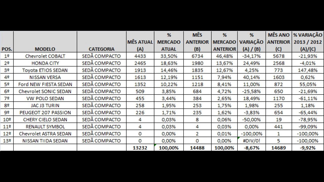 Análise CARPLACE: Cobalt lidera, New Fiesta cresce e 207 Sedan tem recorde negativo em novembro