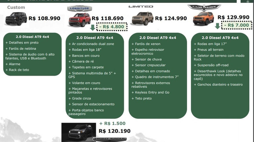 Semana Motor1 - Segredo do Renegade, Nissan Kicks manual e mais