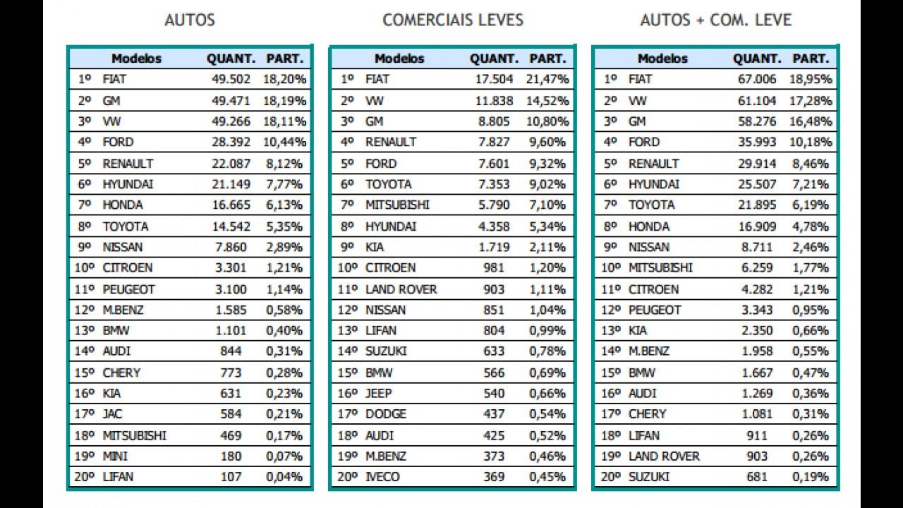 Vendas recuam quase 7% em 2014; Fiat lidera e Chevrolet ultrapassa VW