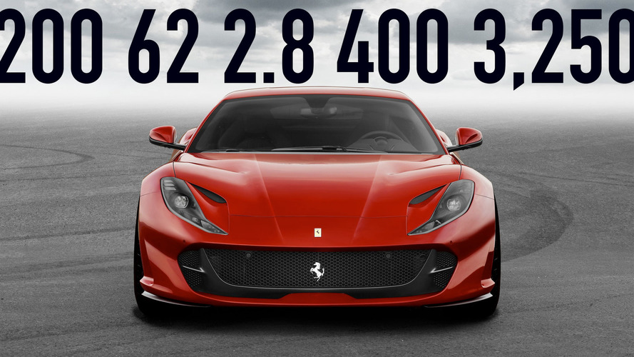Motor Math: The week's most important car numbers (February 18, 2017)