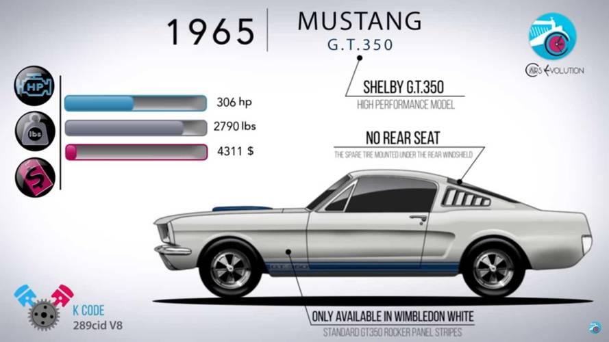 Cars Evolution otomotiv tarihi