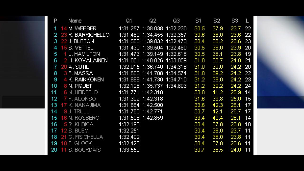 Fórmula 1: Webber larga pole em Nürburgring - Barrichello largam em 2° e Button em 3°