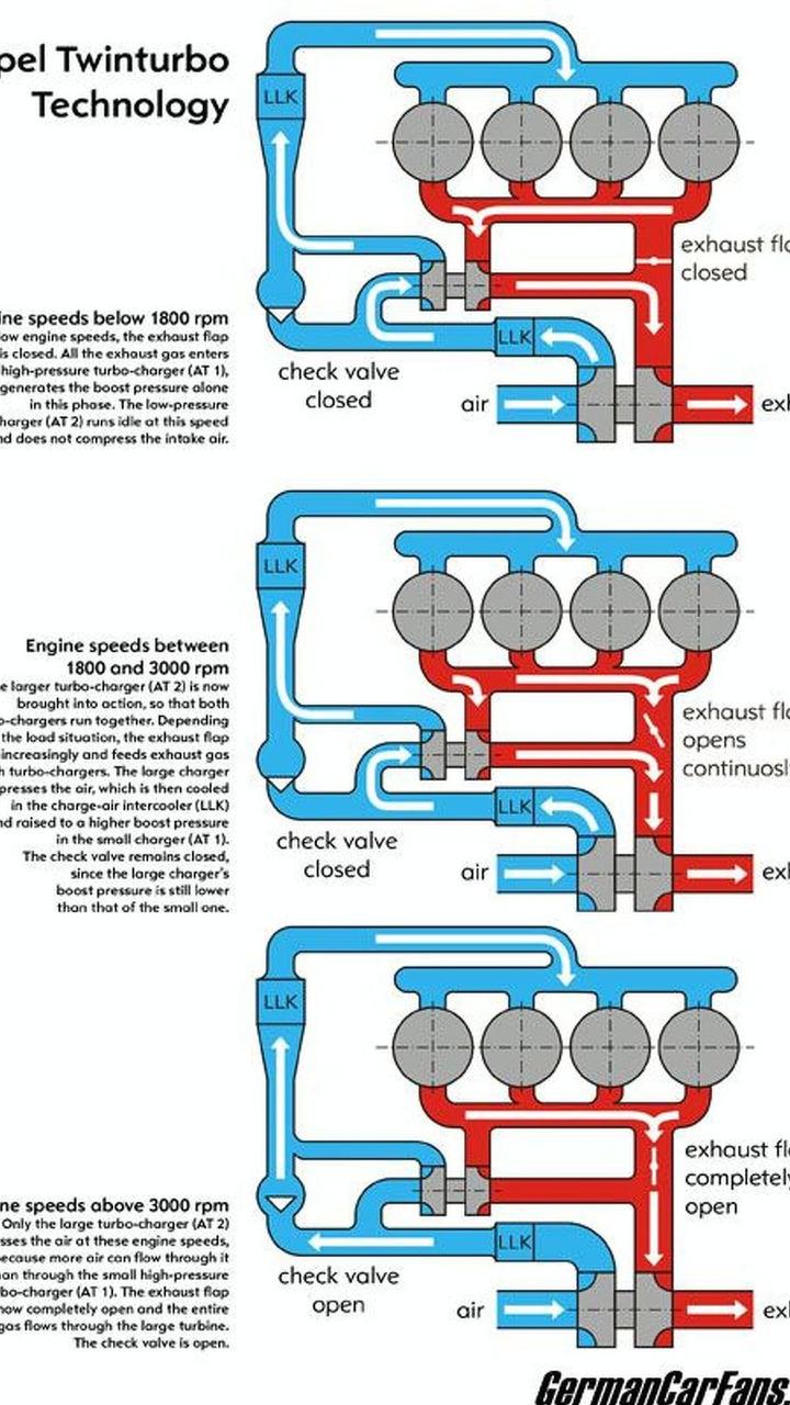 Opel Twin-Turbo operating principle