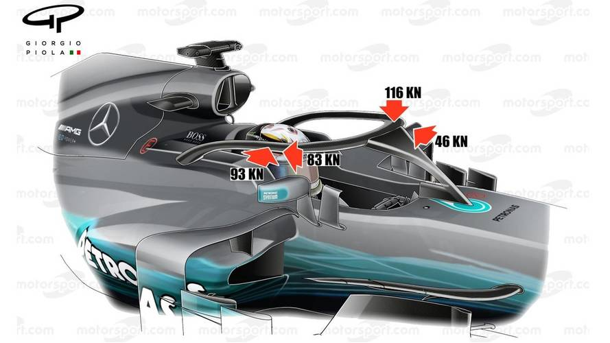 F1 Halo Can Withstand