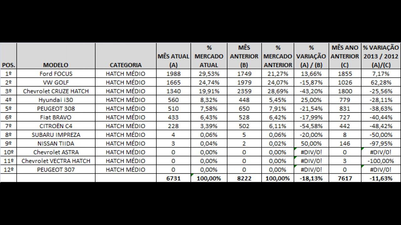 Análise CARPLACE (hatches médios): Focus é o mais vendido, Cruze recua e i30 avança