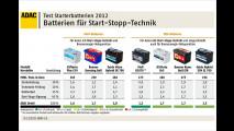 Starke Batterien für Start-Stopp