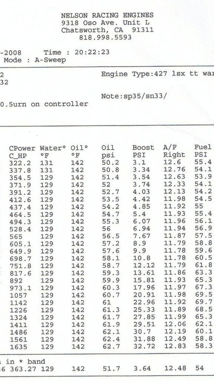 Mosler 7.0-liter twin-turbo LS7 engine dyno sheet