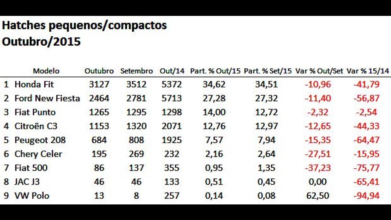 Hatches compactos: Fit é o mais vendido; 208 tem recorde negativo em outubro