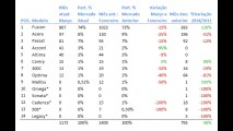 Análise CARPLACE (sedãs grandes): Fusion soberano domina 74% do segmento