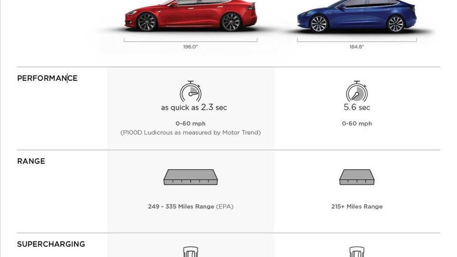 Tesla Model 3 caractéristiques