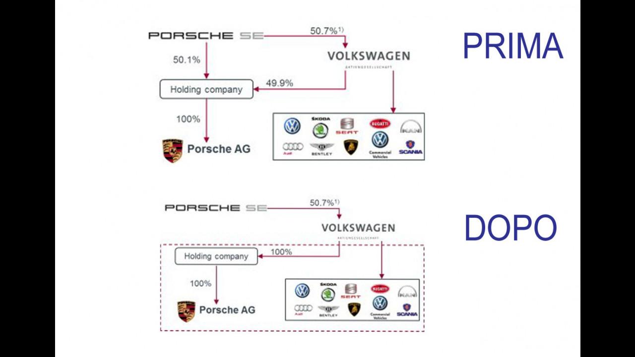 Infografica: l'assetto Volkswagen-Porsche dopo l'integrazione