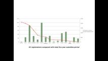 Auto elettriche: incentivi e immatricolazioni UE H1 2011