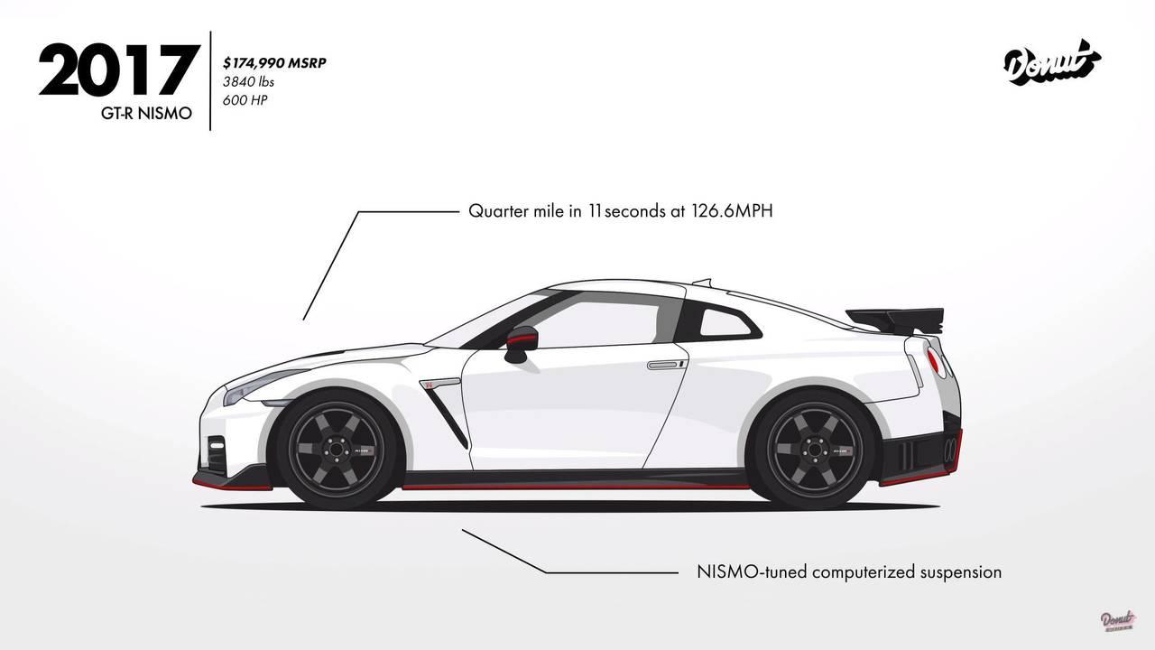 Nissan Skyline, la evolución en imágenes