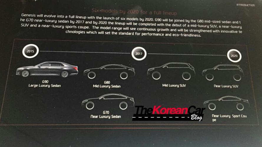 Genesis roadmap reveals six models by 2020