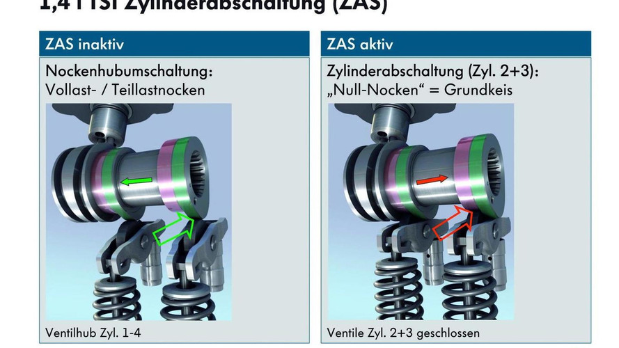 VW introduces cylinder deactivation on 4-cylinder engine [video]