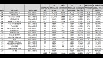SEDÃS MÉDIOS SOB ANÁLISE: Veja a lista dos campeões de vendas em janeiro de 2013