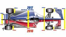 2017 aero regulations, top view