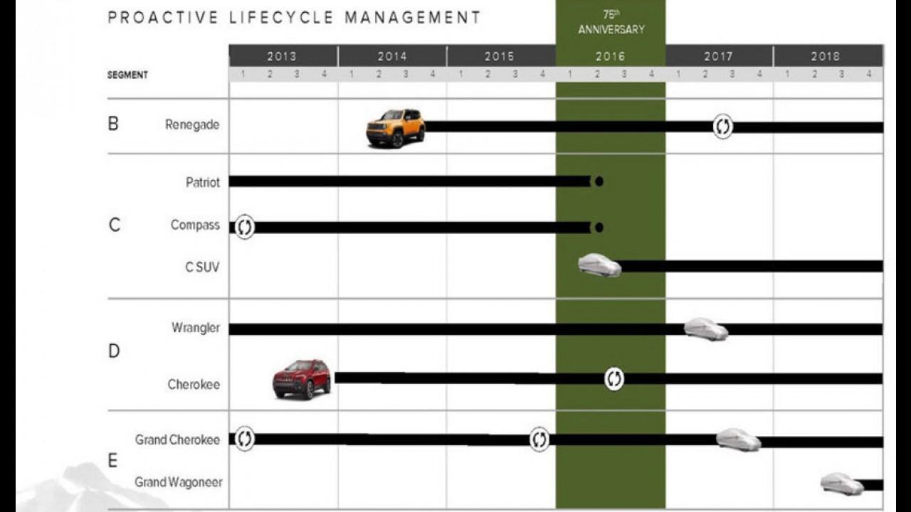 Calendário de lançamentos da Jeep mostra Renegade reestilizado em 2017