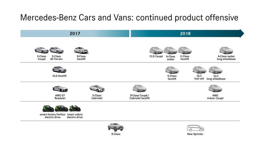 Long-Wheelbase Mercedes A-Class Sedan And GLC Coming Next Year