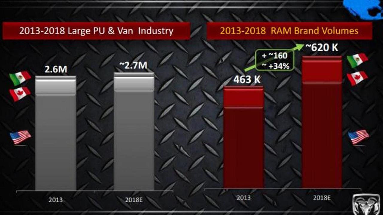 Ram five year plan