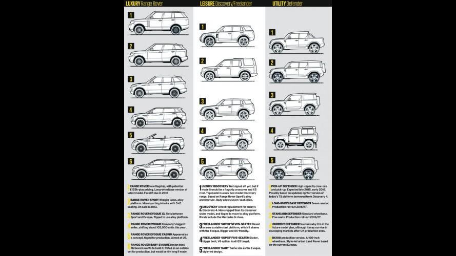 Revelada toda linha de novos modelos que a Land Rover lançará até 2020
