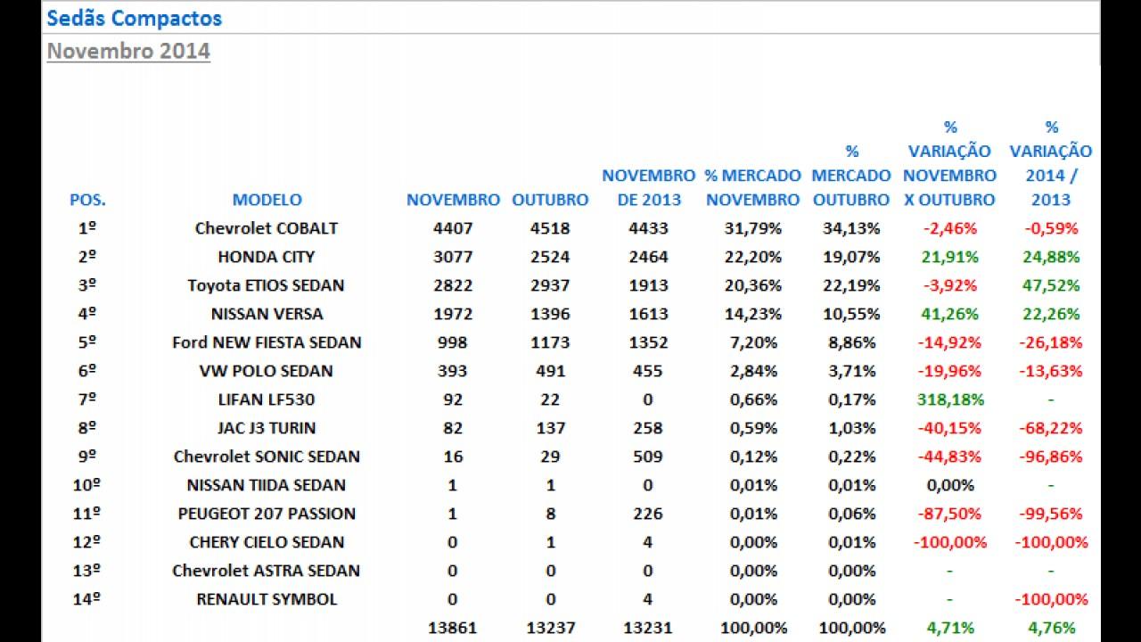 Sedãs compactos: City cresce 25% no ano e passa de 3 mil unidades mensais
