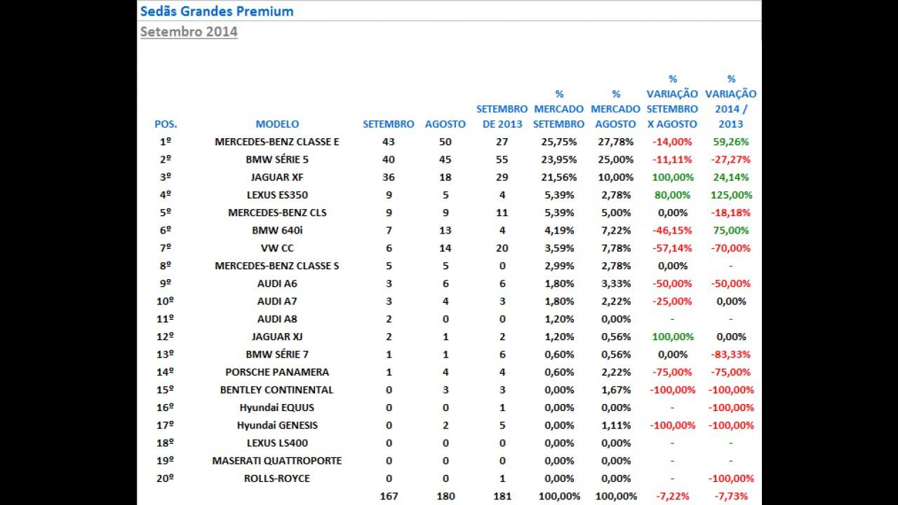 Sedãs Premium: Série 3 lidera e Classe E avança mais de 50%; XF bate recorde