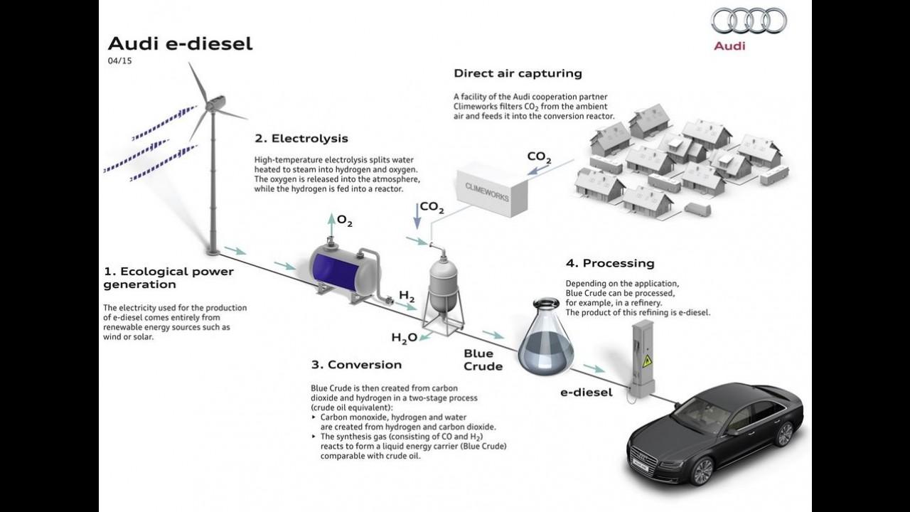 Combustível do futuro: Audi produz primeiro lote de gasolina sintética (sem petróleo)