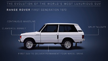 48 years of Range Rover evolution