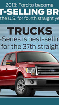 2013 Ford Sales infographic