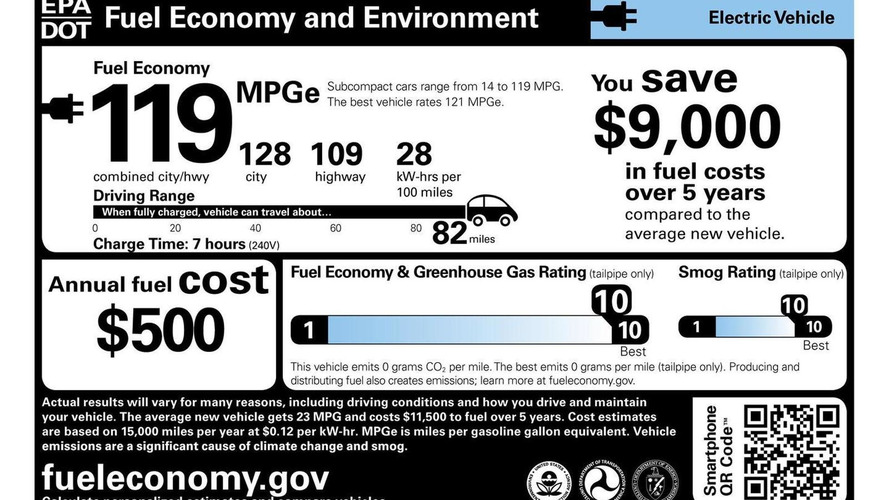Chevrolet Spark EV officially rated 119 MPGe