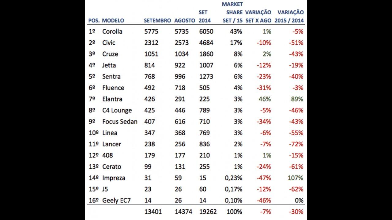 Sedãs Médios: Elantra surpreende e Civic tem pior resultado do ano em vendas