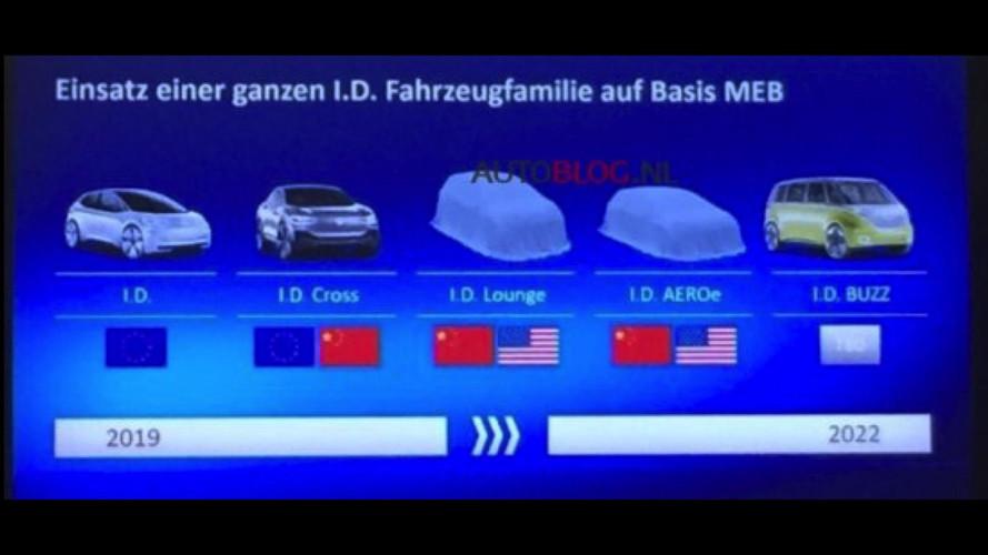 VW I.D. Lineup